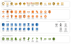 using aws   icons to create free amazon architecture diagrams in    let    s put together an aws diagram  we    re going to need some large rounded rectangles to contain things logically  draw io has the concept of z order