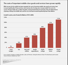 Chart Middle Class Income 5 Charts On The State Of The Middle Class Center For