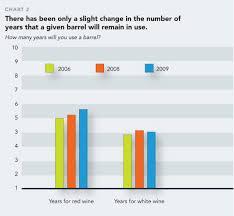 2009 Barrels Oak Survey Report Recession Affects Barrel
