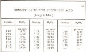 Sulphuric Acid Density Chart Determination Of Sulfuric Acid