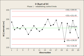 i chart the power of control charts ii effectiveness of training p j