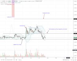 Ripple Xrp Bulls Are Back Prices Up 5 Despite Swifts