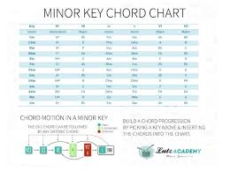 Guitar Chord Progression Chart How To Build Chord Progressions On Guitar Chord Motion Charts