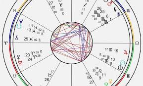 Free Full Astrology Chart Free Astrology Chart