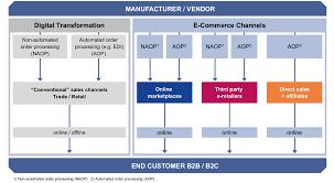 B2c E Commerce Distribution Strategy Fostec Company