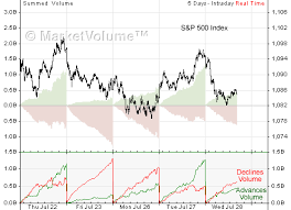 Advance Decline Volume Stock Charts Analysis Com