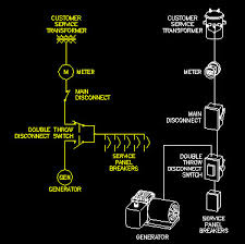standby generator Transformer Disconnect Wiring Diagram points to remember 60 Amp Disconnect Wiring Diagram