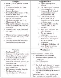 swot analysis essay personal swot analysis mind tools