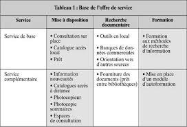 les offres de services