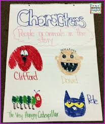 Anchor Charts Ideas Tips And Tricks The Kindergarten