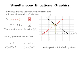 2 simultaneous equations graphing