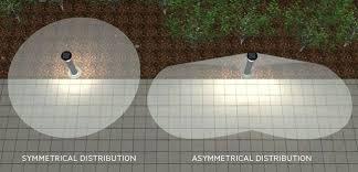 Lighting Distribution Chart Solar Bollards Glossary Reliance Foundry Photometry Resource
