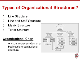 Types Of Organizational Charts How To Pronounce Indices