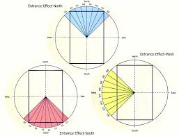 Vastu Colour Chart Vastu Shastra For Home Entrance Vastu For North South