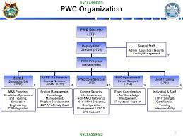 6 pwc organization