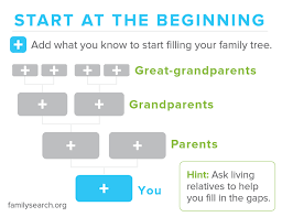 How To Start A Family Tree On Familysearch Familysearch