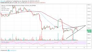 Xbt Usd Analysis Why Bitcoin Has No Choice But To Revisit