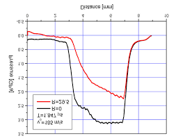 58 Stress Wave Profile Along Flyer Plate Thickness At