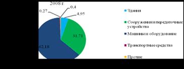 Дипломная работа Основные фонды предприятия и повышение  Рисунок 5 Динамика структуры основных фондов ОАО ТАИФ НК за 2006 2008 годы