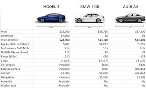 Tesla Size Chart Model 3 Vs 330i Vs A4 Price Feature Comparison Chart
