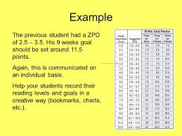 Zpd Chart Kicking Off Accelerated Reader How Do I Get Started Review