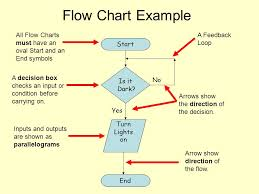 Data Flow Diagrams Start Do You Want To Continue Yes End No