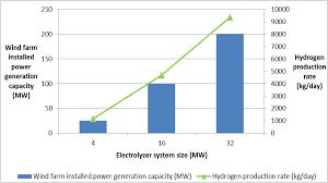 sustainability full text integration of wind energy sustainability 06 02506 g002 1024