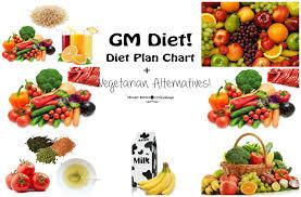Gym Diet Chart In Punjabi Gm Diet Plan Diet Chart My Experience Daily Updates