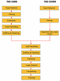 Products Processing Flow Chart Golf Balls