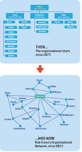 How The Org Chart Has Given Way To The Network And Why It