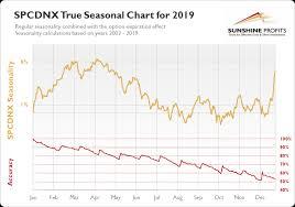Tsx Venture Seasonality So Much Better Sunshine Profits