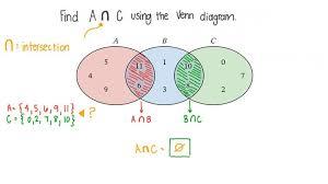 Venn Diagram Disjoint Lesson Disjoint Sets Nagwa