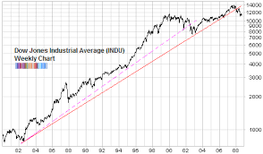 The Sage Of The Dow Is Also Confused Seeking Alpha
