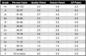 High School Grade Point Average Chart Middle School Grading Chart Bedowntowndaytona Com