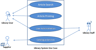 software engineering   use case diagrams   descriptions   computer    this is a use case for a library system  it is fairly identical to the one that can be found in ian sommerville    s book software engineering edition