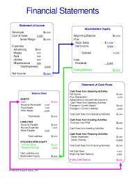 financial statement basic financial statement