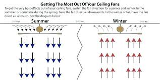 Ceiling Fan Size Chart For Room Guide Singapore Fa