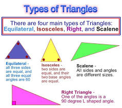 Triangle Classification Chart Types Of Triangles Classifying Triangles Passys World Of