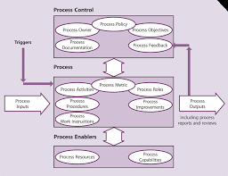 itil process itil foundation introduction to itil processes abhinav pmp