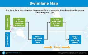 Six Sigma Flow Chart Example Lean Chart Sada Margarethaydon Com