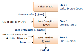 java basics java programming tutorial javabasics process png