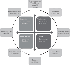 analytical approaches for strategic planning integrated swot analysis