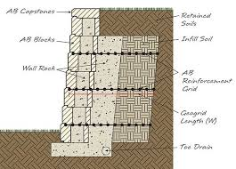 soil reinforcement chart retaining wall