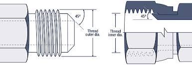 Thread Engagement Chart Hydraulic Fitting Thread Chart Hydraulics Direct