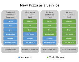 Iaas Vs Paas Saas Paas And Iaas Explained In One Graphic Oursky Team