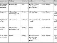 Project Management Plan Template Free Download Project Manager Society Offering Articles Courses Templates Free