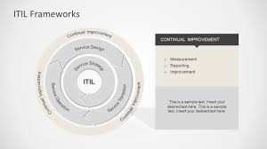 itil process itil framework powerpoint diagram slidemodel