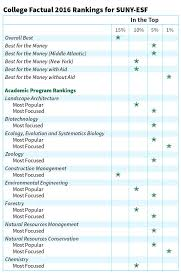 College Selectivity Chart 2017 Rankings Ratings About Suny Esf