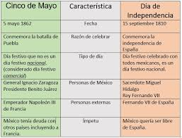 Dia De Los Muertos And Halloween Venn Diagram Sorting Activity Using Cultural Content Mexican Independence