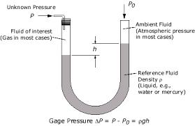 manometer chemistry. http://www.efunda.com/formulae/fluids/manometer. manometer chemistry